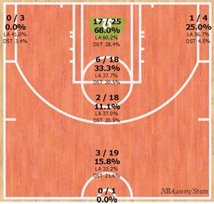 NBA Finals Game4 shot chart